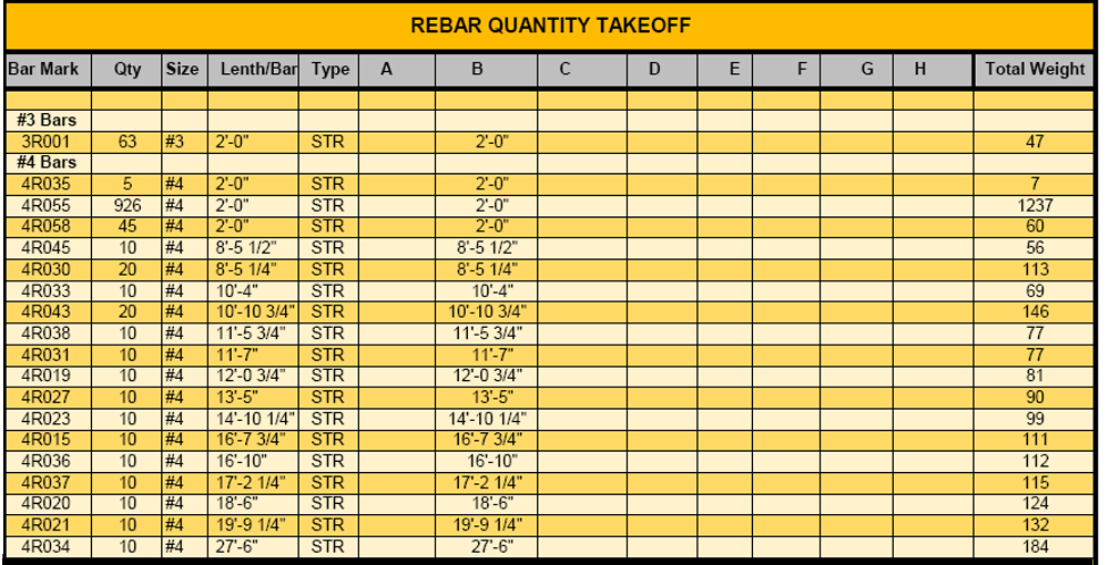 Rebar estimating services